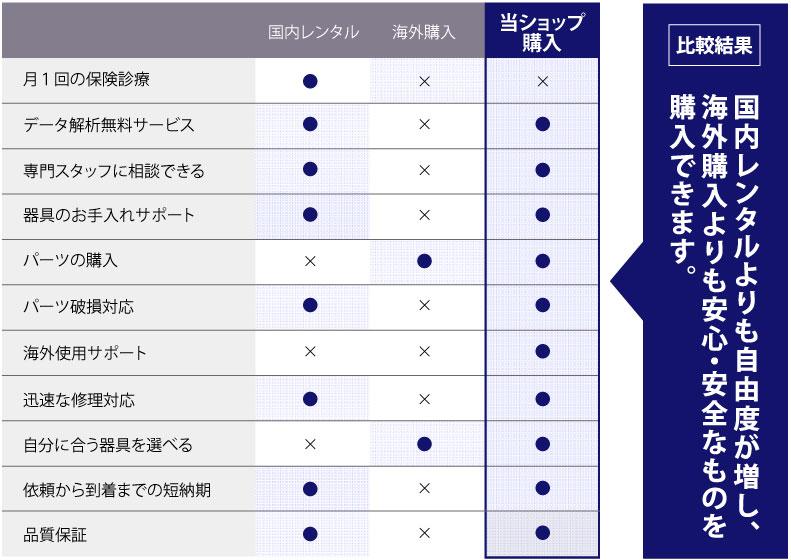 CPAP導入比較表